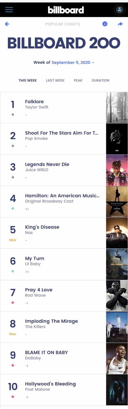 环球音乐集团再创纪录在美国公告牌二百强专辑榜前十拿下九个席位